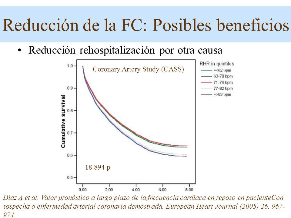 Reducción de la FC: Posibles beneficios