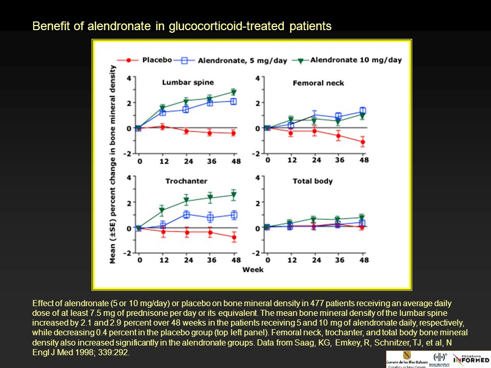 Benefit of alendronate in glucocorticoid-treated patients