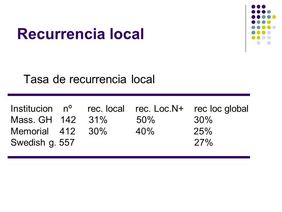 Recurrencia local Tasa de recurrencia local