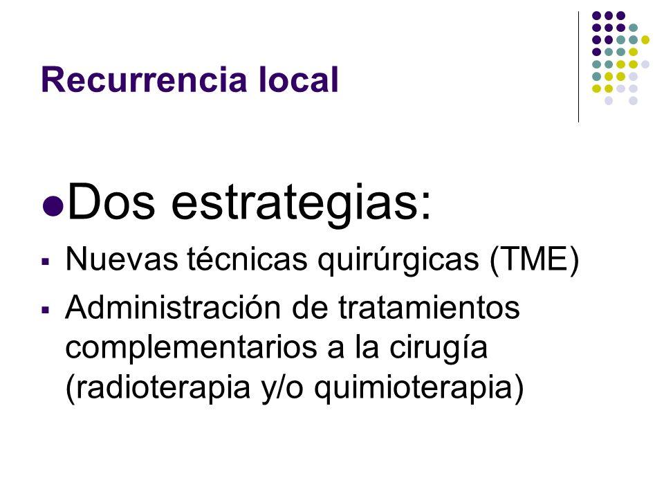 Dos estrategias: Recurrencia local Nuevas técnicas quirúrgicas (TME)