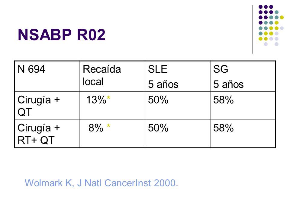 NSABP R02 N 694 Recaída local SLE 5 años SG Cirugía + QT 13%* 50% 58%