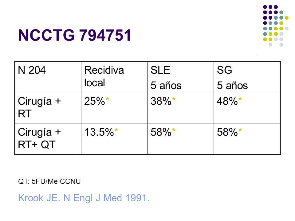 NCCTG 794751 N 204 Recidiva local SLE 5 años SG Cirugía + RT 25%* 38%*