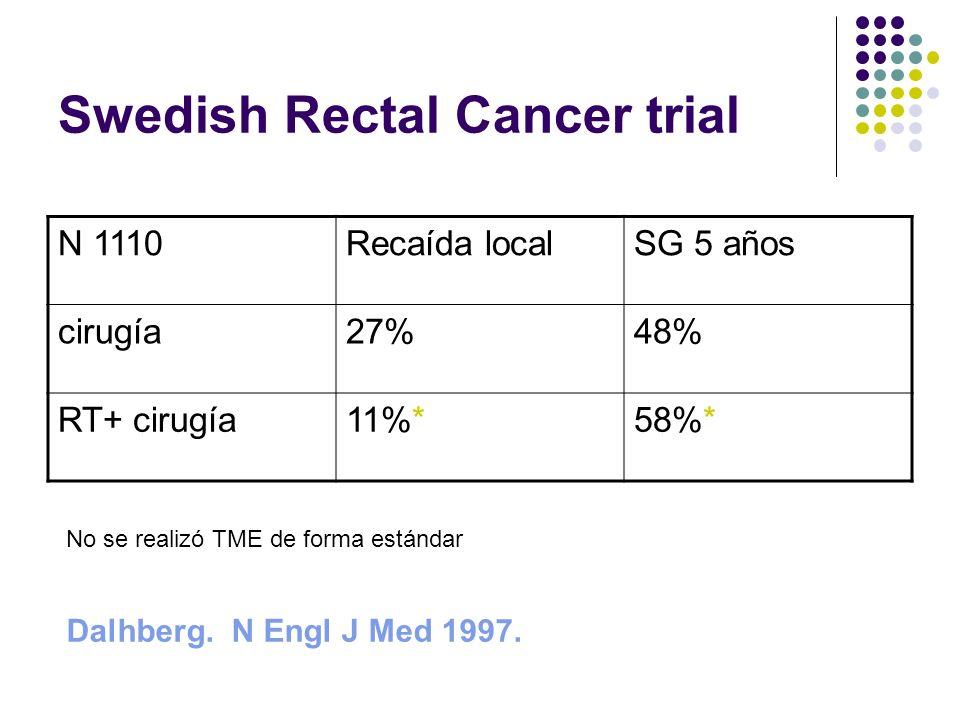 Swedish Rectal Cancer trial
