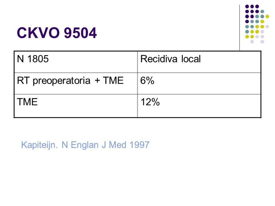 CKVO 9504 N 1805 Recidiva local RT preoperatoria + TME 6% TME 12%