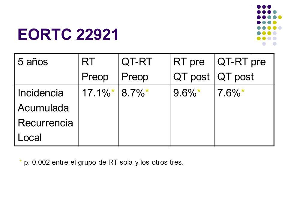 EORTC 22921 5 años RT Preop QT-RT RT pre QT post QT-RT pre Incidencia