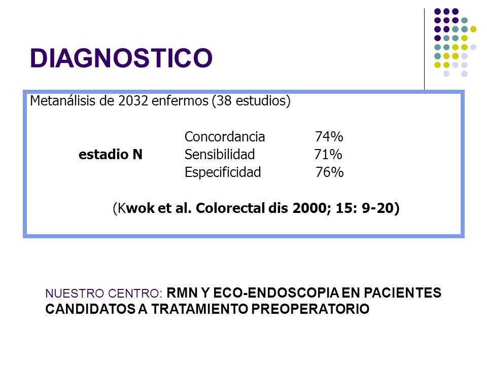 DIAGNOSTICO Metanálisis de 2032 enfermos (38 estudios)