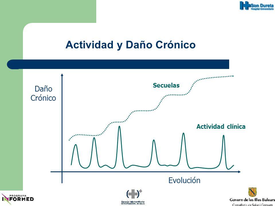 Actividad y Daño Crónico