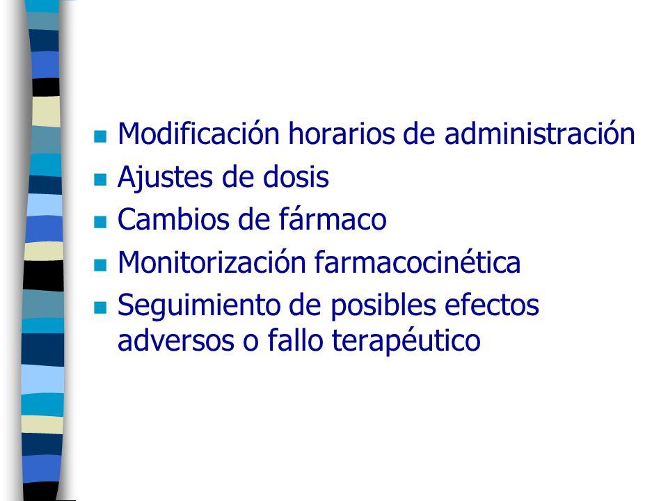 Modificación horarios de administración
