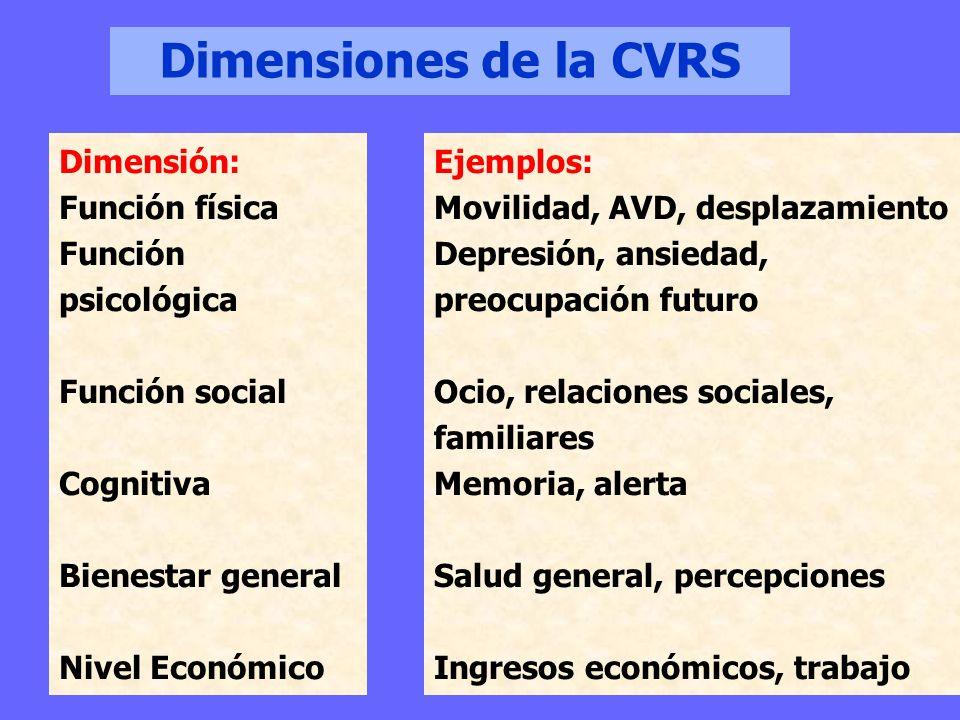 Dimensiones de la CVRS Dimensión: Función física Función psicológica