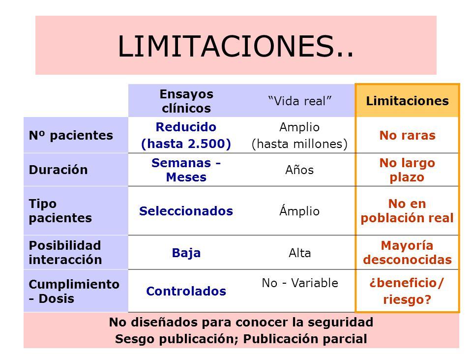 LIMITACIONES.. Ensayos clínicos Vida real Limitaciones Nº pacientes