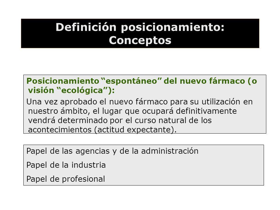Definición posicionamiento: Conceptos