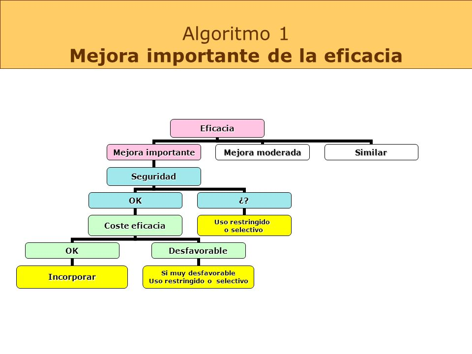 Algoritmo 1 Mejora importante de la eficacia
