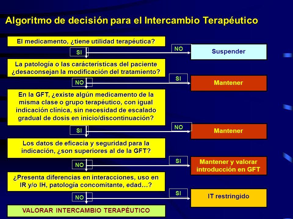 Algoritmo de decisión para el Intercambio Terapéutico