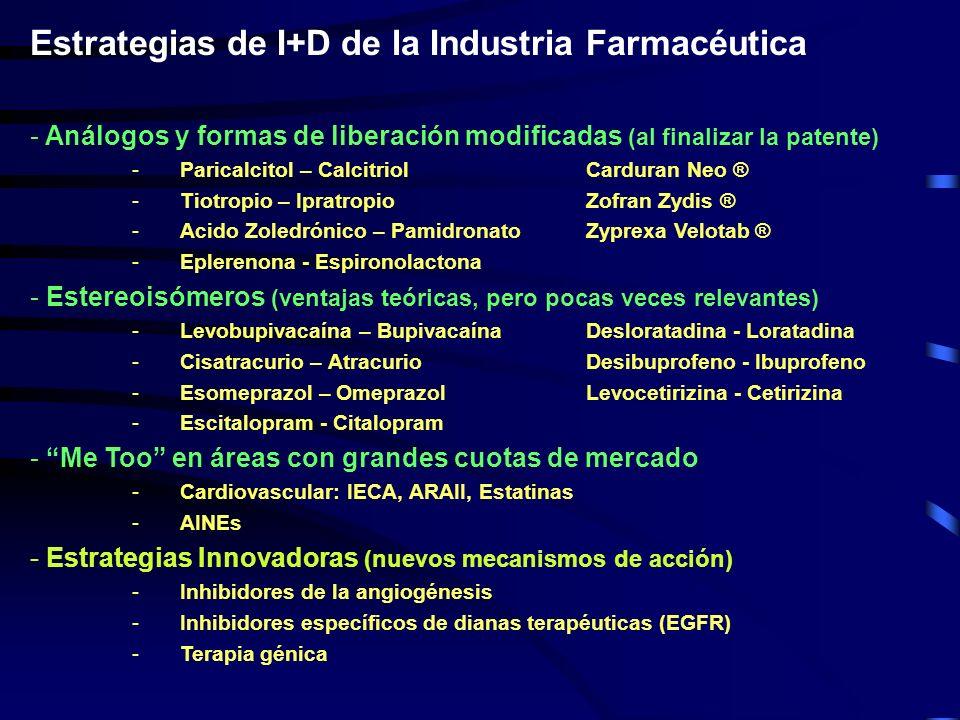 Estrategias de I+D de la Industria Farmacéutica