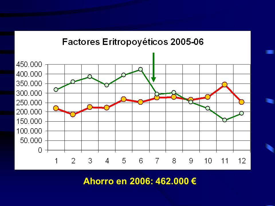 Ahorro en 2006: 462.000 €