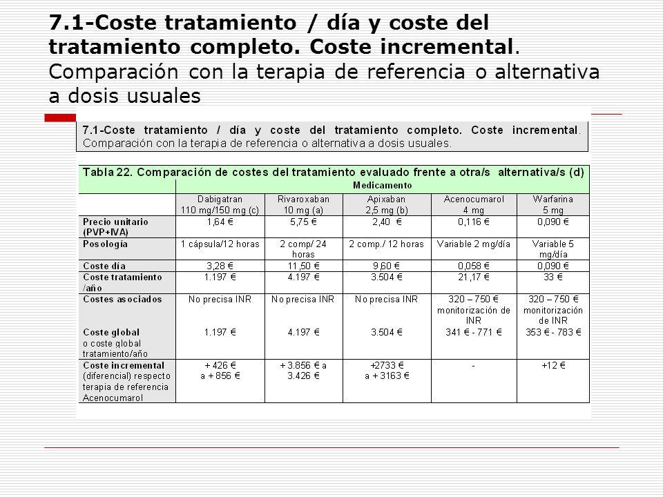 7. 1-Coste tratamiento / día y coste del tratamiento completo