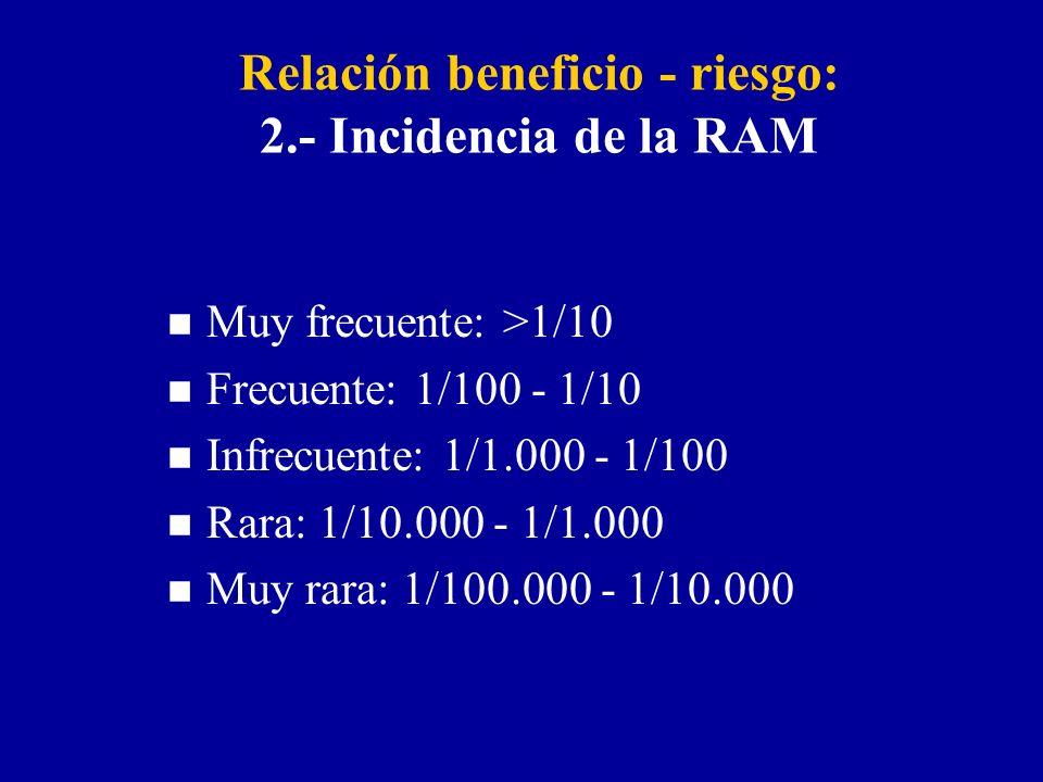 Relación beneficio - riesgo: 2.- Incidencia de la RAM