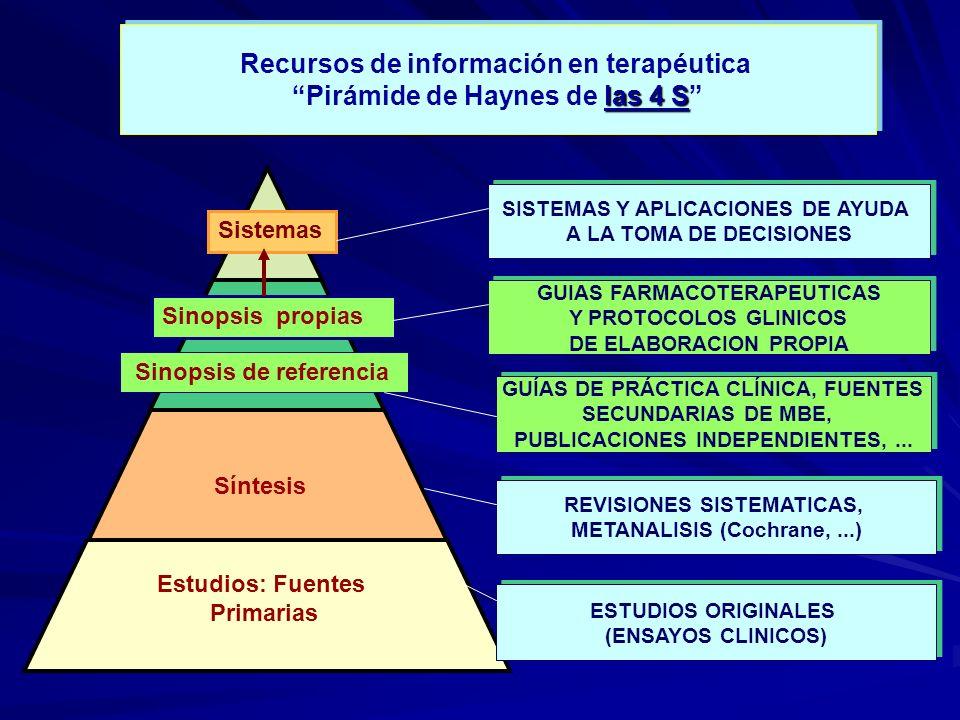 Recursos de información en terapéutica Pirámide de Haynes de las 4 S
