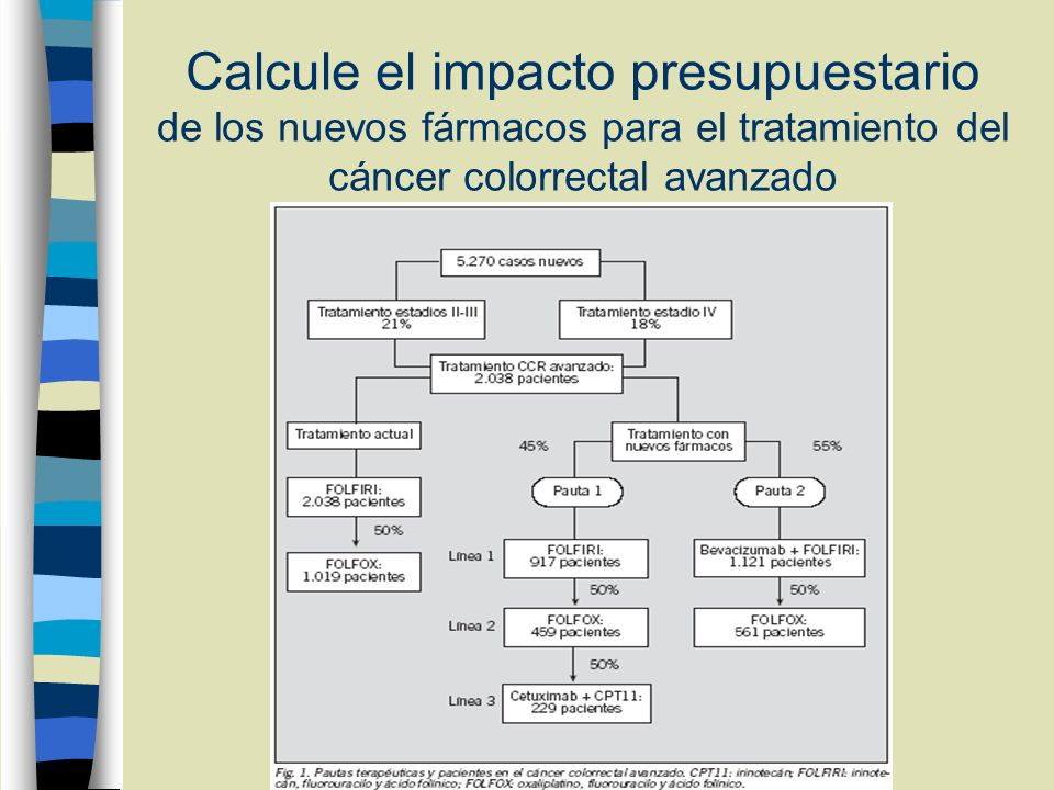 Calcule el impacto presupuestario de los nuevos fármacos para el tratamiento del cáncer colorrectal avanzado