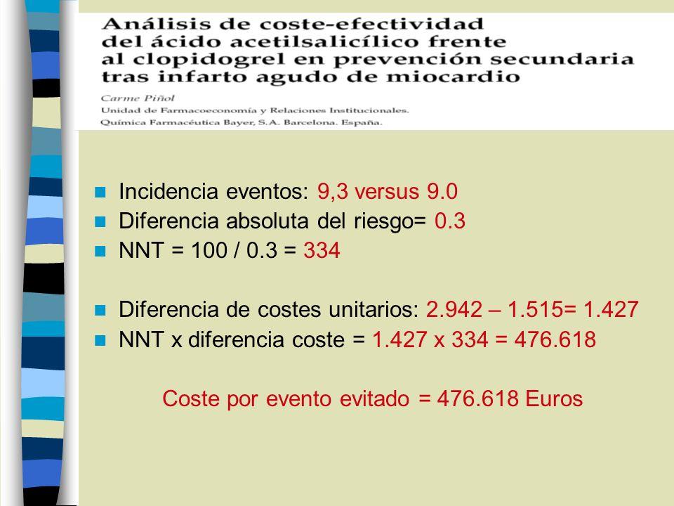 Coste por evento evitado = 476.618 Euros