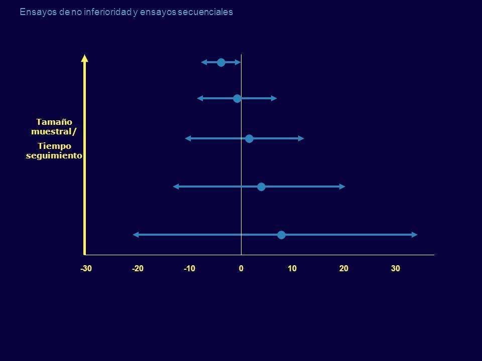 Tamaño muestral/ Tiempo seguimiento -30 -20 -10 10 20 30