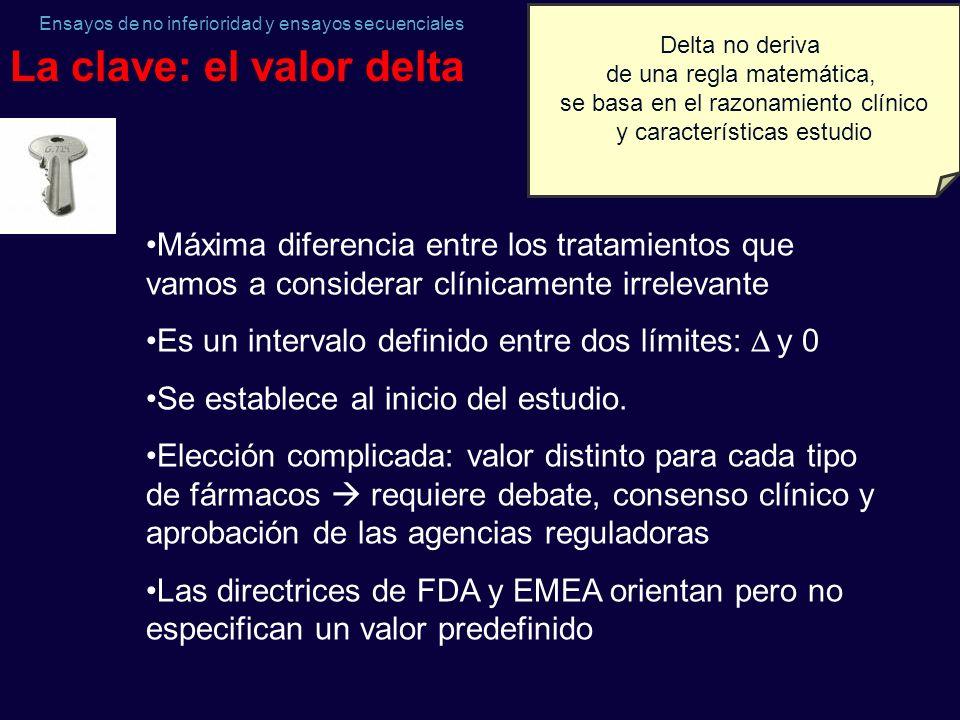 La clave: el valor delta