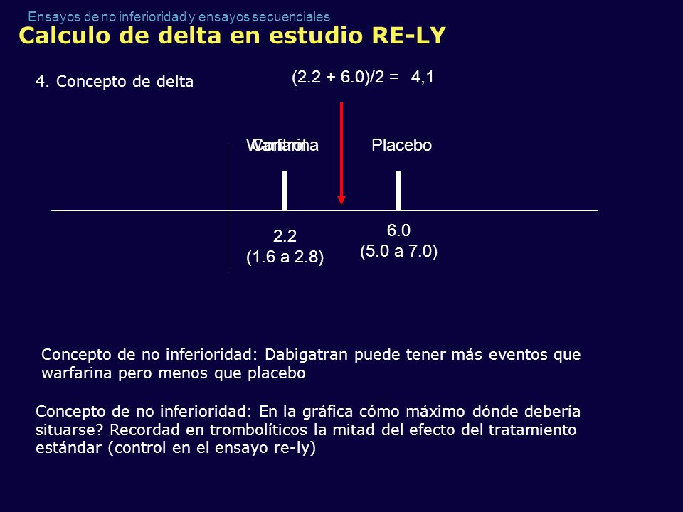 Calculo de delta en estudio RE-LY