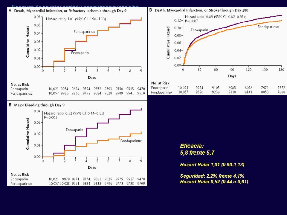 Eficacia: 5,8 frente 5,7 Hazard Ratio 1,01 (0.90-1.13)