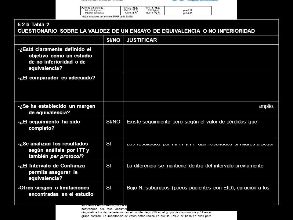 5.2.b Tabla 2 CUESTIONARIO SOBRE LA VALIDEZ DE UN ENSAYO DE EQUIVALENCIA O NO INFERIORIDAD. SI/NO.
