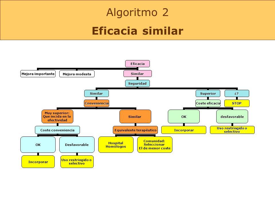 Algoritmo 2 Eficacia similar