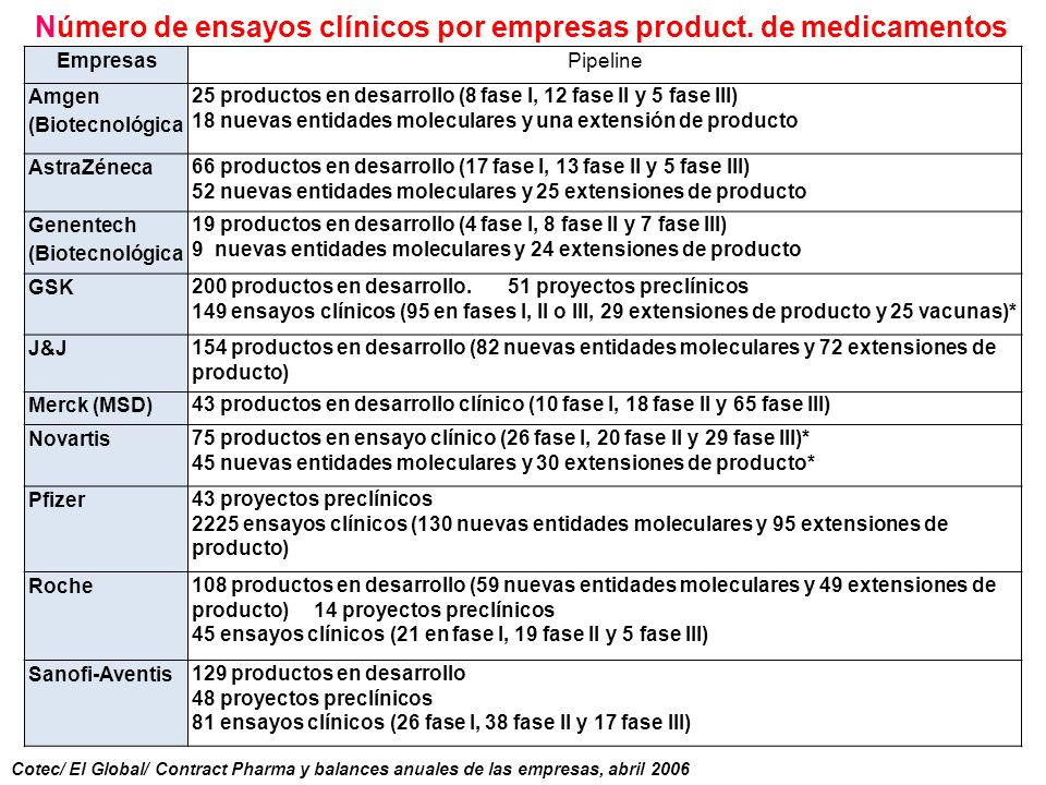 Número de ensayos clínicos por empresas product. de medicamentos