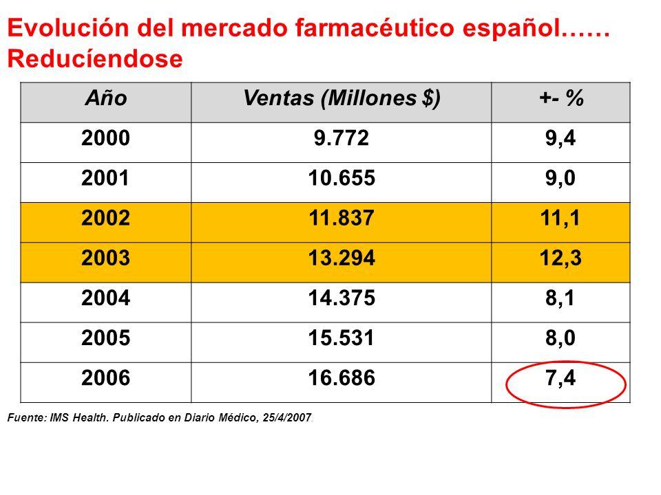 Evolución del mercado farmacéutico español…… Reducíendose