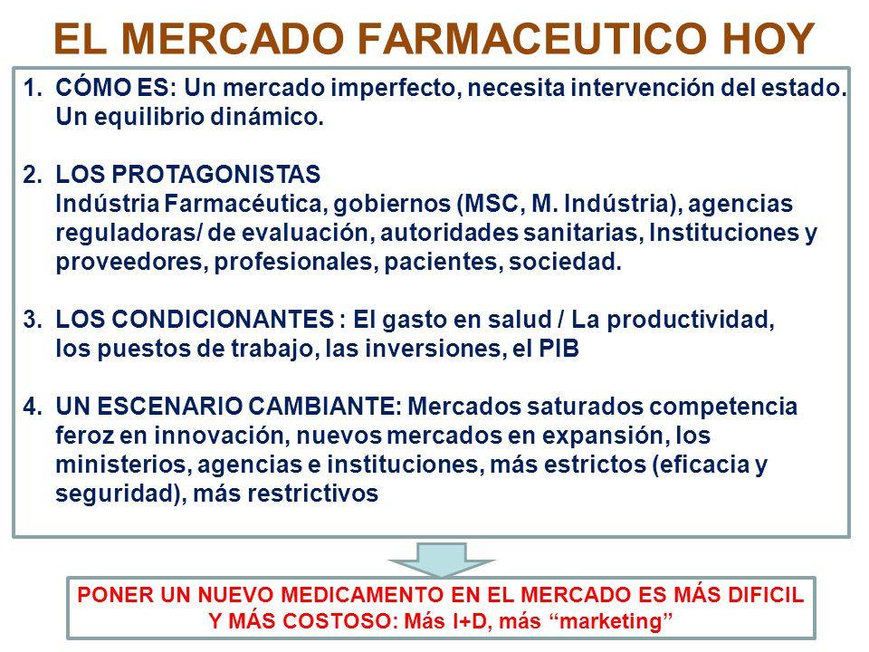 EL MERCADO FARMACEUTICO HOY