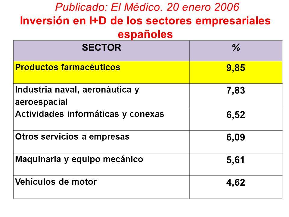 Publicado: El Médico. 20 enero 2006 Inversión en I+D de los sectores empresariales españoles