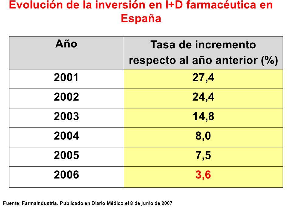 Evolución de la inversión en I+D farmacéutica en España