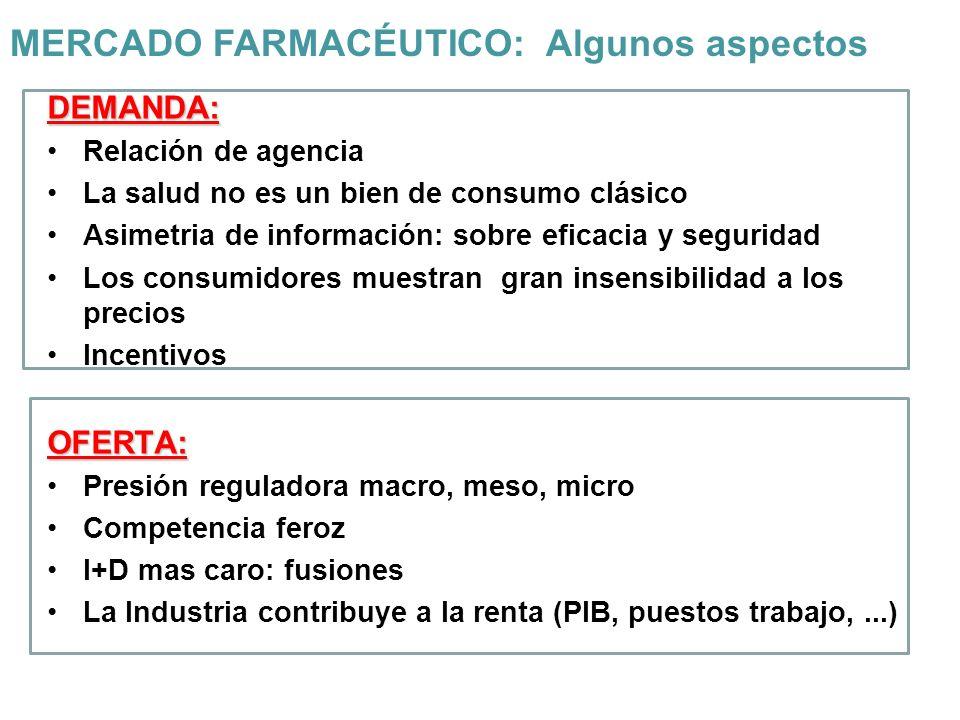 MERCADO FARMACÉUTICO: Algunos aspectos