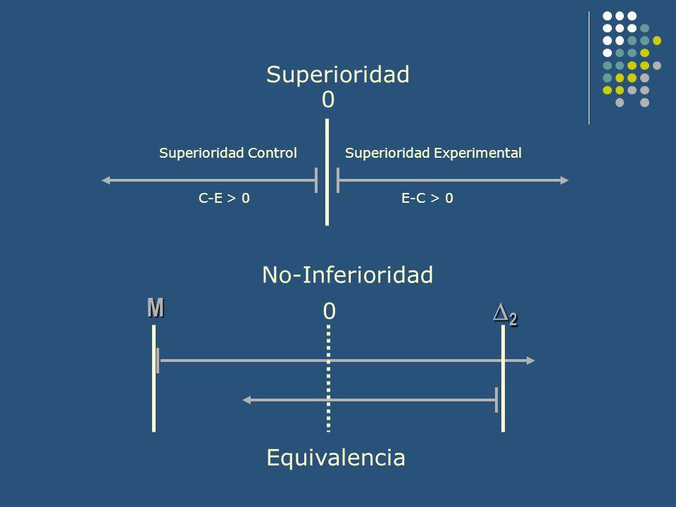 M 2 Superioridad No-Inferioridad Equivalencia Superioridad Control