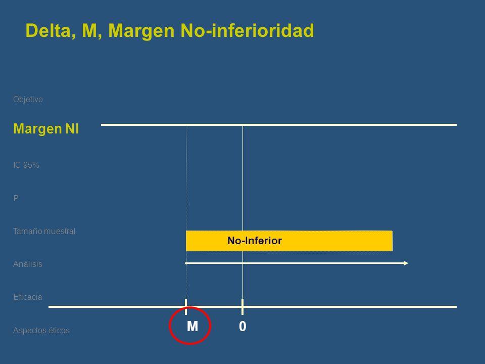 Delta, M, Margen No-inferioridad