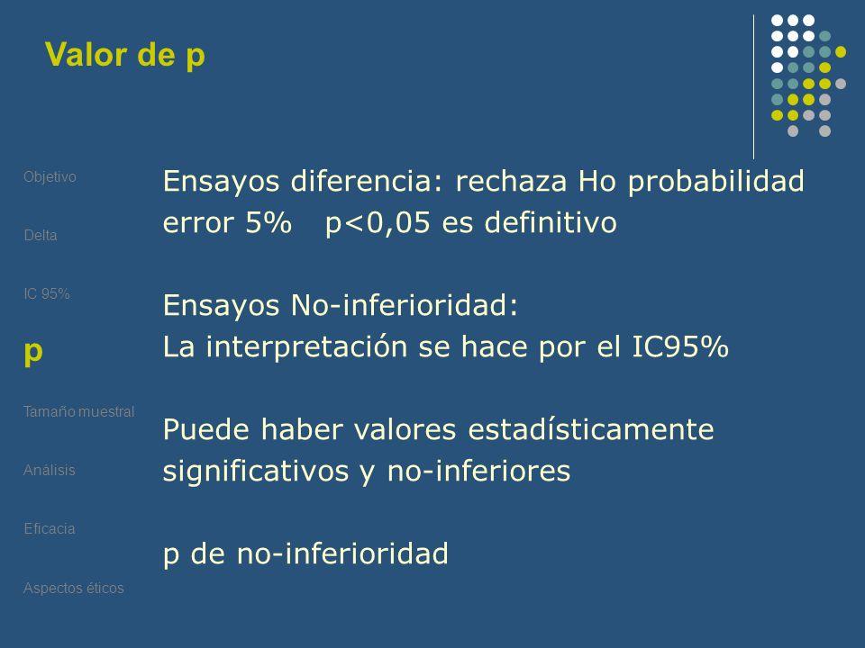 Valor de p Objetivo. Delta. IC 95% P. Tamaño muestral. Análisis. Eficacia. Aspectos éticos.