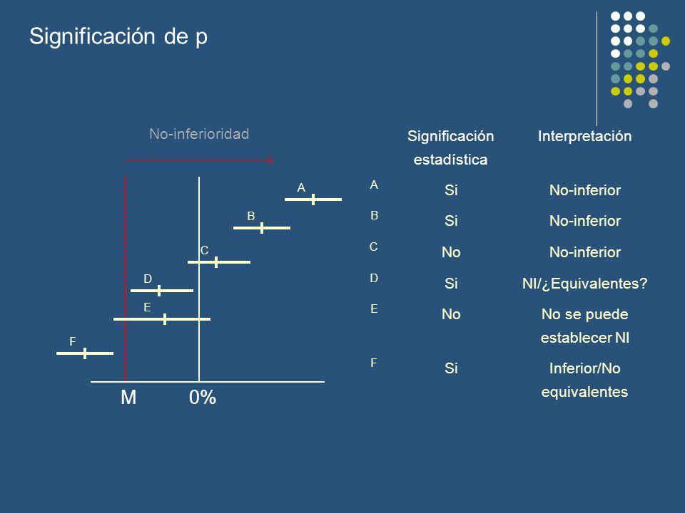 Significación de p M 0% No-inferioridad Significación estadística