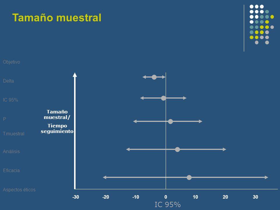 Tamaño muestral IC 95% Objetivo Delta IC 95% P T.muestral Análisis