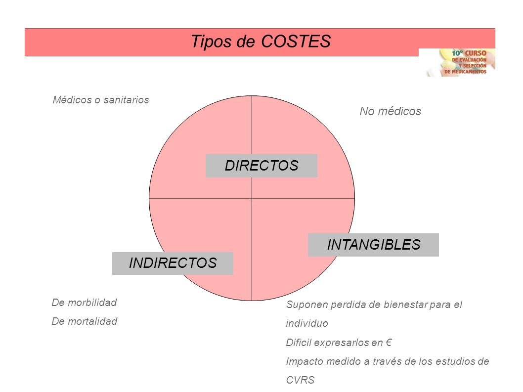 Tipos de COSTES DIRECTOS INTANGIBLES INDIRECTOS No médicos
