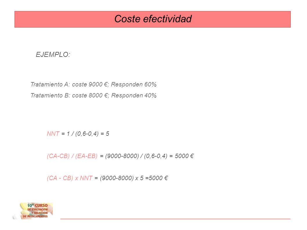 Coste efectividad EJEMPLO: Tratamiento A: coste 9000 €; Responden 60%