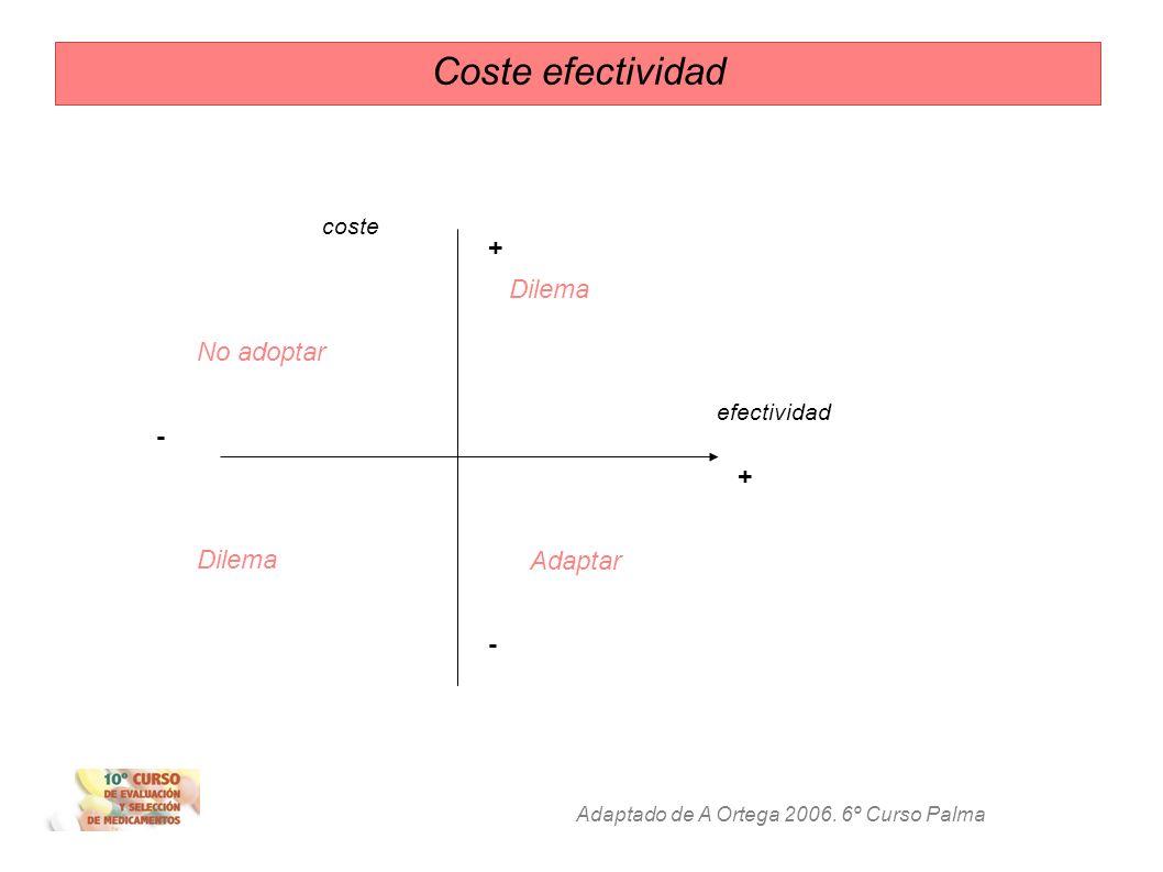 Coste efectividad + Dilema No adoptar - + Dilema Adaptar - coste