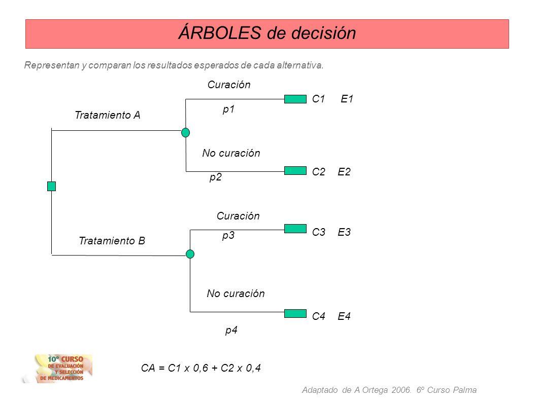 ÁRBOLES de decisión Curación C1 E1 p1 Tratamiento A C2 E2 No curación