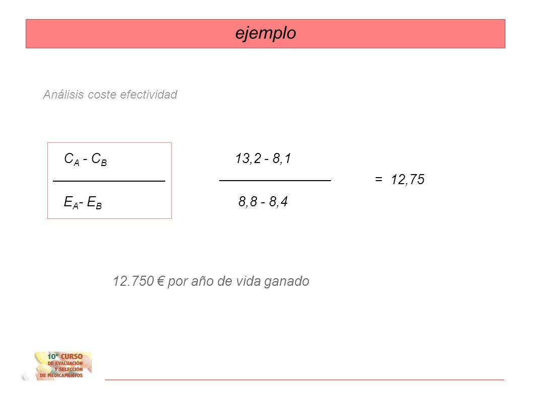 ejemplo CA - CB 13,2 - 8,1 EA- EB 8,8 - 8,4 = 12,75