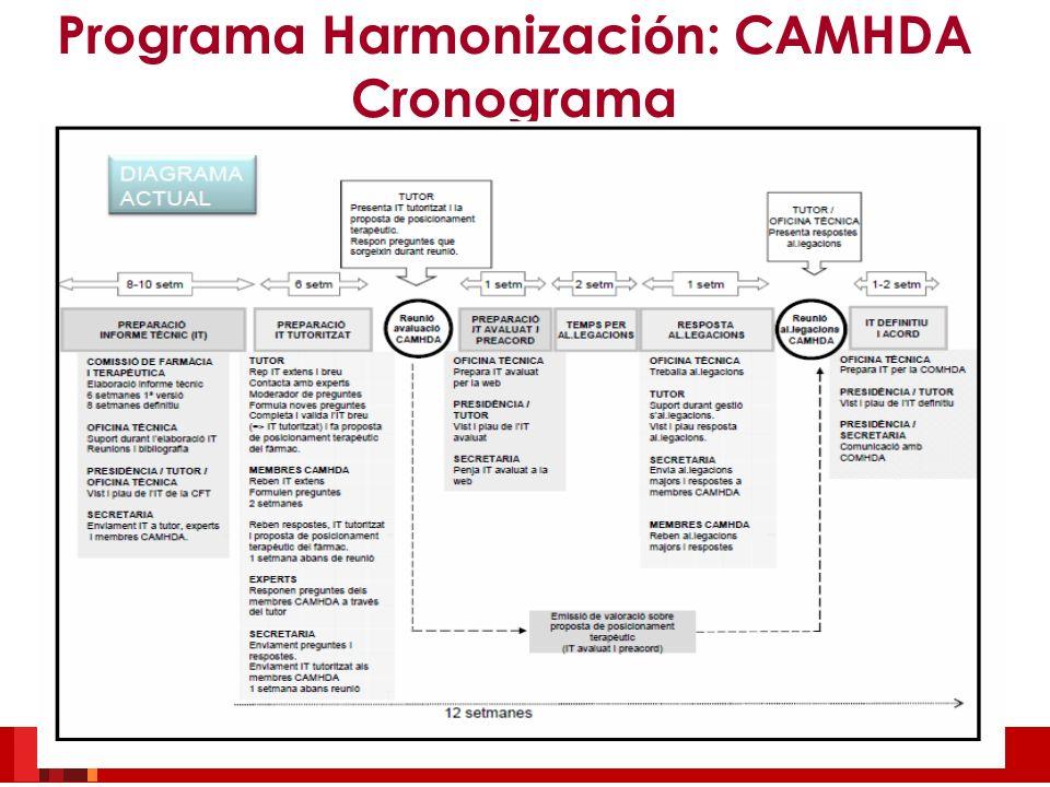 Programa Harmonización: CAMHDA Cronograma