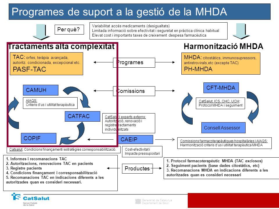 Programes de suport a la gestió de la MHDA