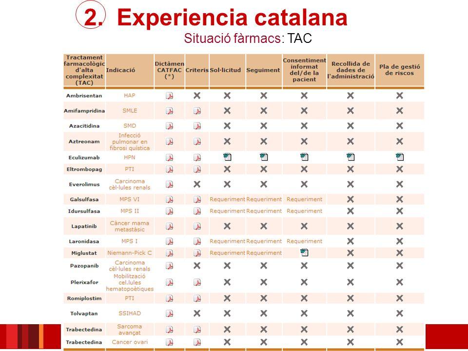 2. Experiencia catalana Situació fàrmacs: TAC
