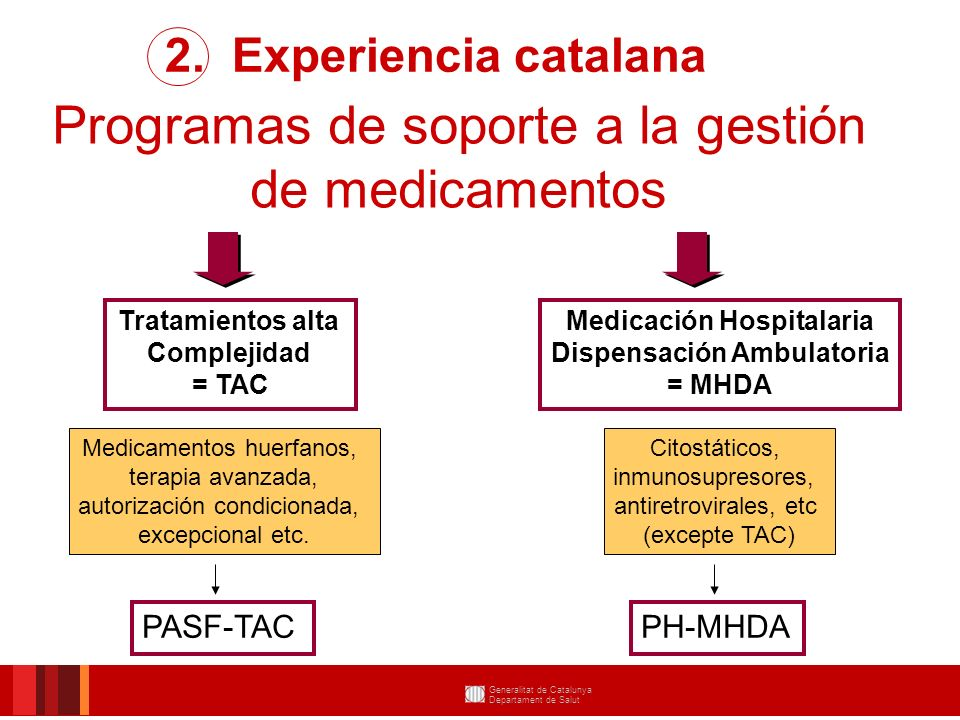 Medicación Hospitalaria Dispensación Ambulatoria